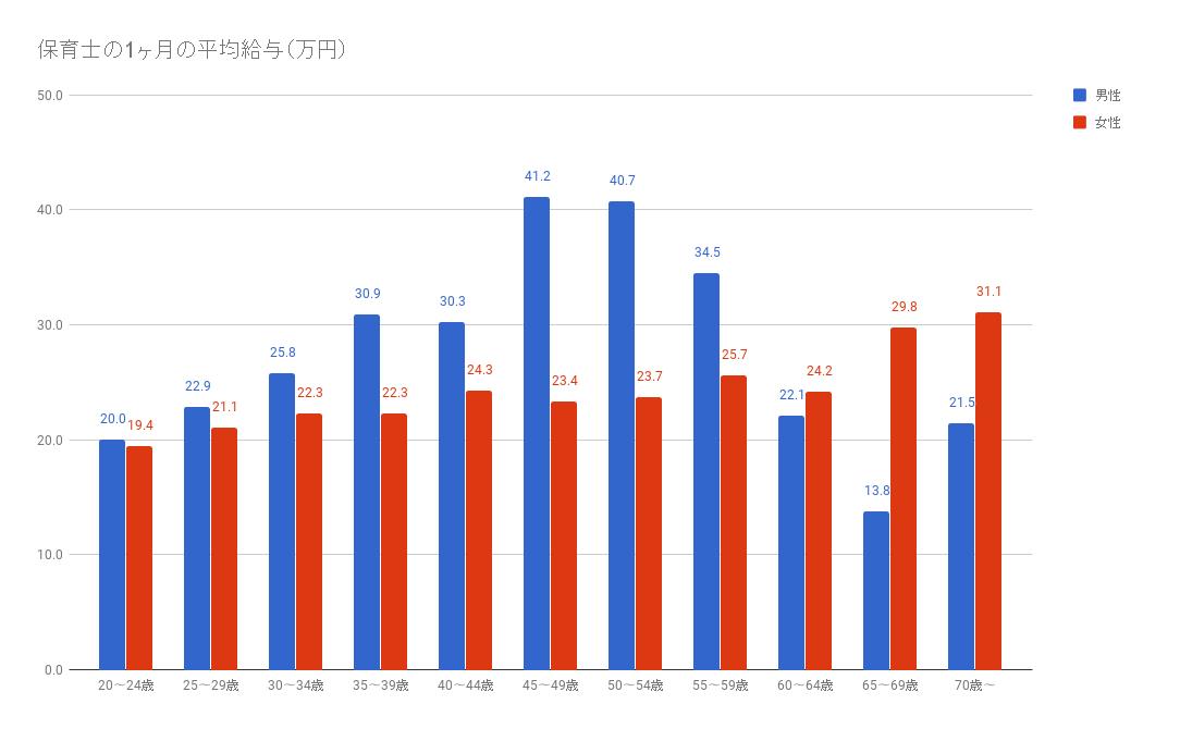 保育士の平均年収
