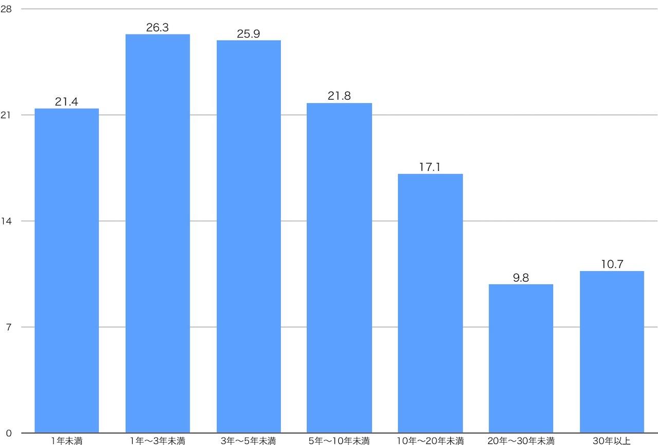 就業期間別の正規移行率
